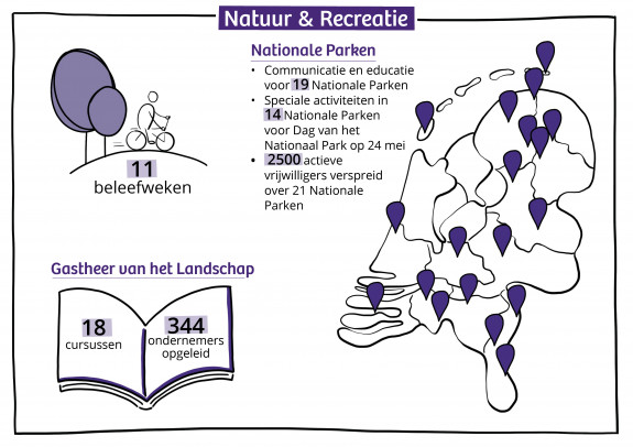 Infographic natuur en recreatie JV 2018